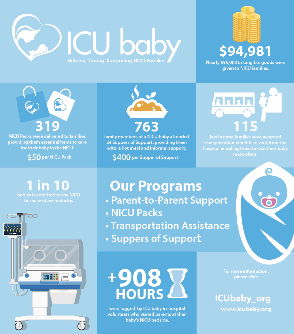 ICU baby's Impact in 2018